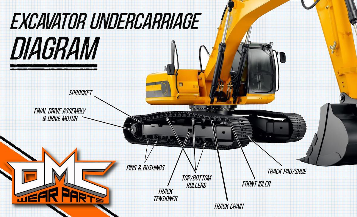 excavator undercarriage parts diagram (undercarriage components)